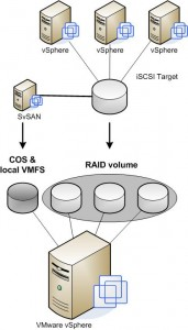 StorMagic SvSAN iSCSI target