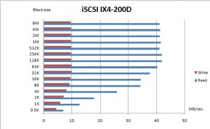 IX4-200D iSCSI performance