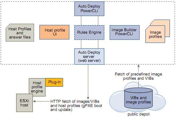 vSphere 5 – How to run ESXi stateless with vSphere Auto Deploy