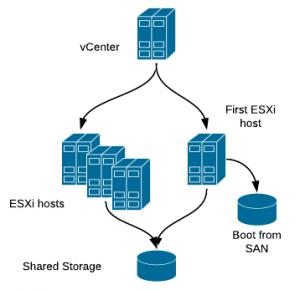 Auto Deploy ESXi host design