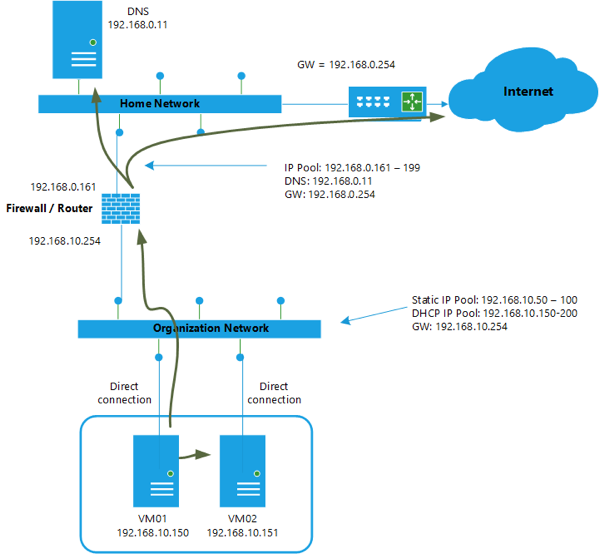 Vcloud networking fase0