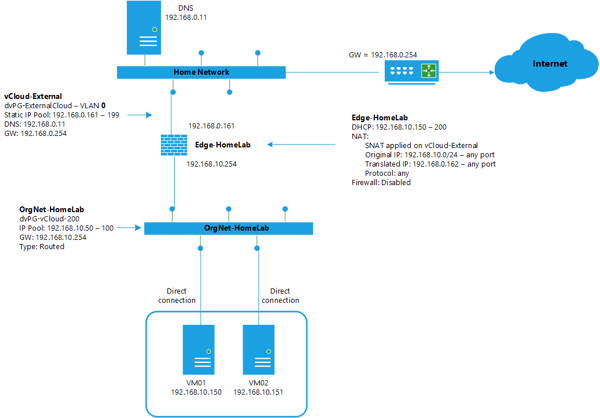Vcloud networking fase1