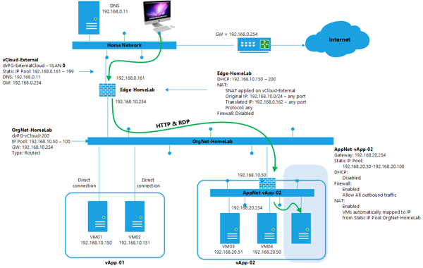 Vcloud networking fase4