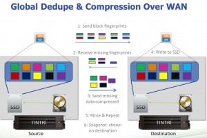 Tintri dedupe and compression
